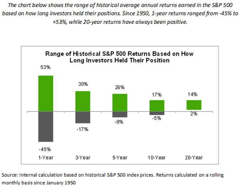 Range of historical average annual returns