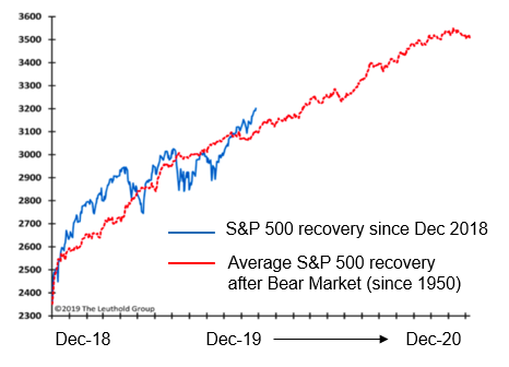 S&P 500 Recovery since December 2018 vs. Average S&P recovery after Bear Market