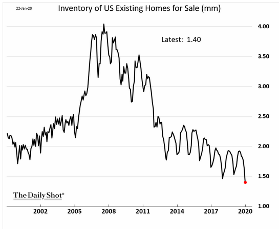 Inventory of US Existing Homes for Sale