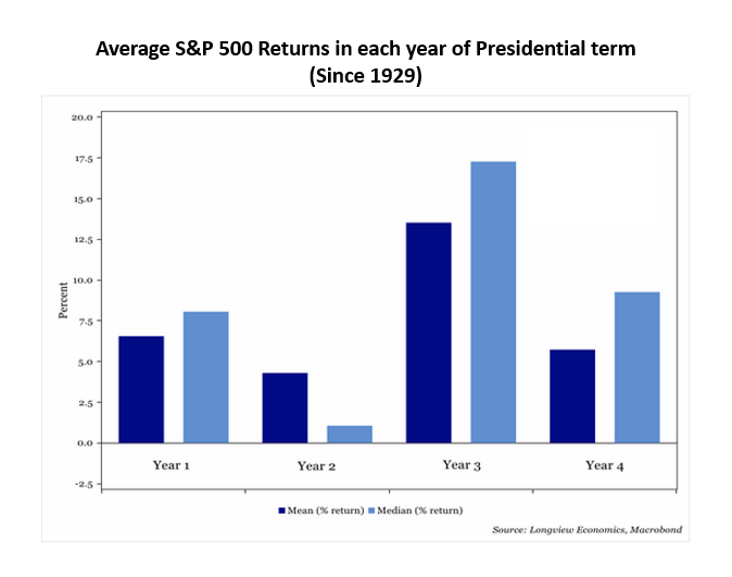 Average S&P 500 Returns in each year of a presidential term dating back to 1929