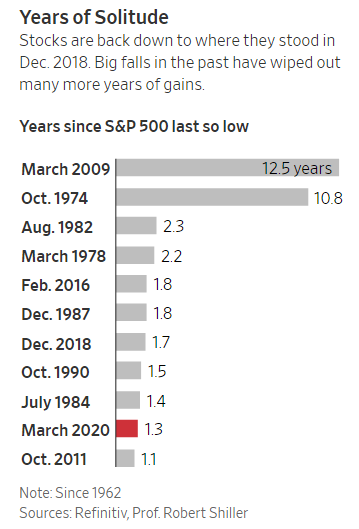 Years since the S&P 500 was last so low