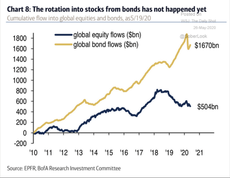 Chart - The rotation into stocks from bonds has not happened yet