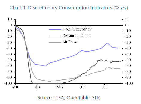 Chart showing discretionary consumption indicators - hotel, restaurant, air travel