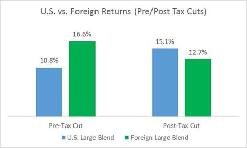 U.S. vs. Foreign Returns