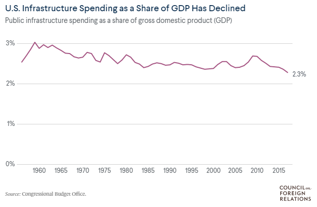 U.S. infastructure spending as GDP has declined chart