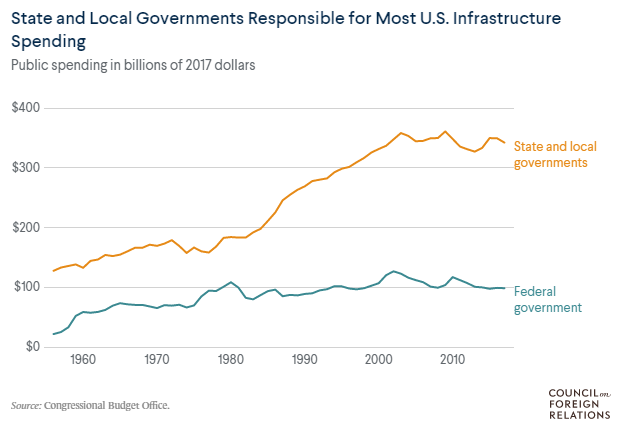 State and Local Governments responsible for U.S. infrastructure spending