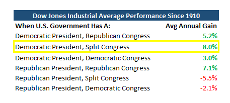 Democtratic President with split congress is great for the stock market