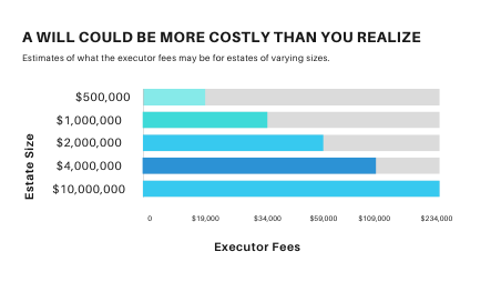 Chart: A will could be more costly than you realize